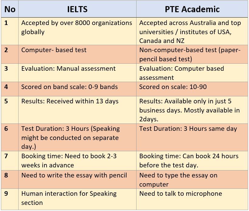 difference between ielts and pte academic